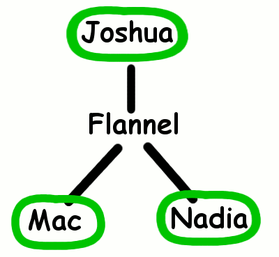 Mac-Nadia-Flannel-Joshua