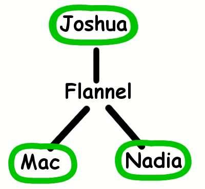Mac-Nadia-Flannel-Joshua
